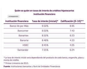 ¿Quien es quien en tasas de intereses de créditos hipotecarios?